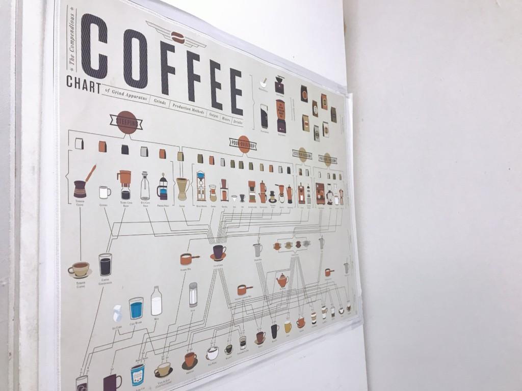コーヒーの樹形図