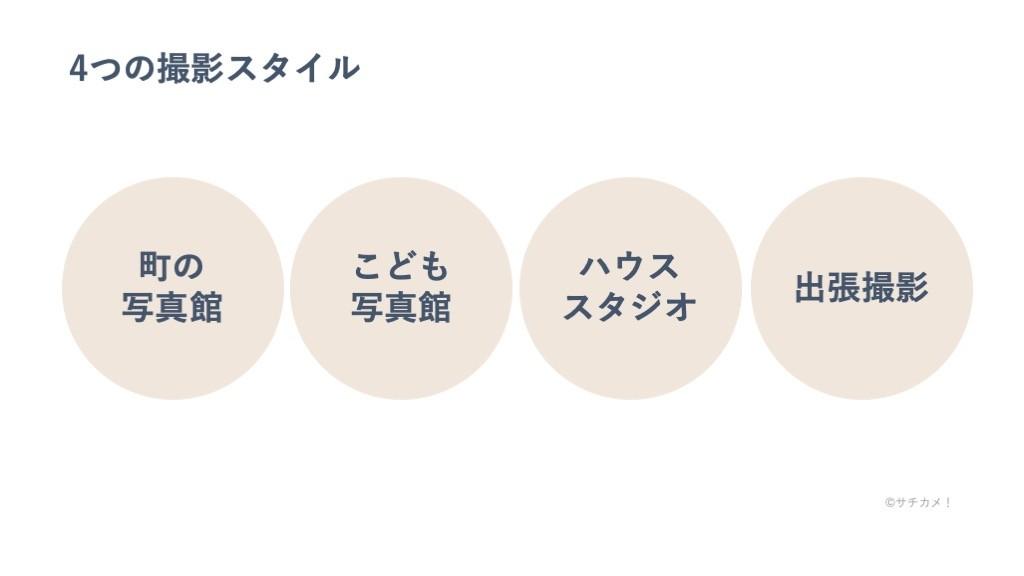 4つの撮影スタイル