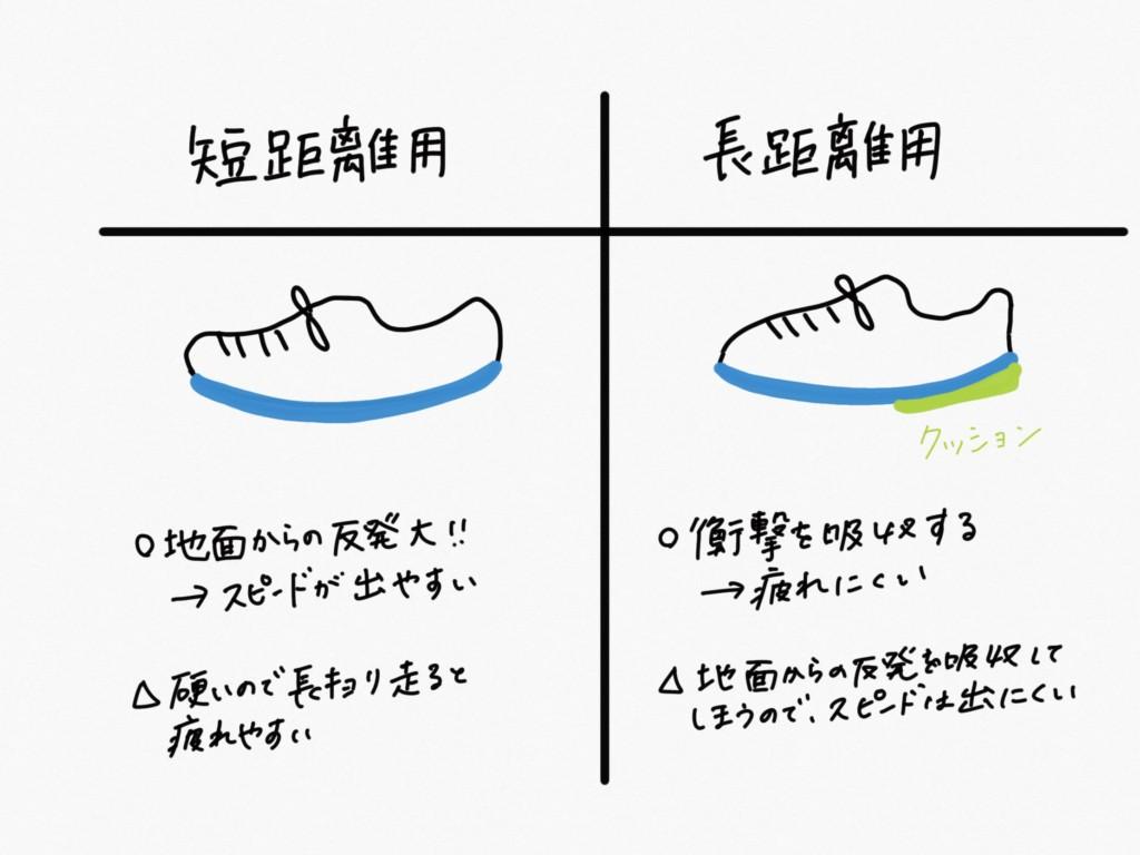 短距離用と長距離用のスパイクの特徴